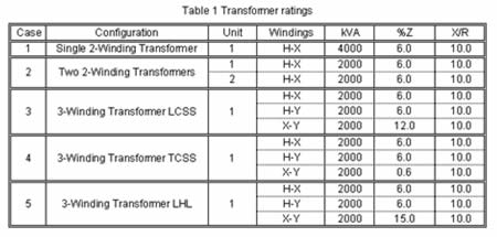 Bil rating for transformer